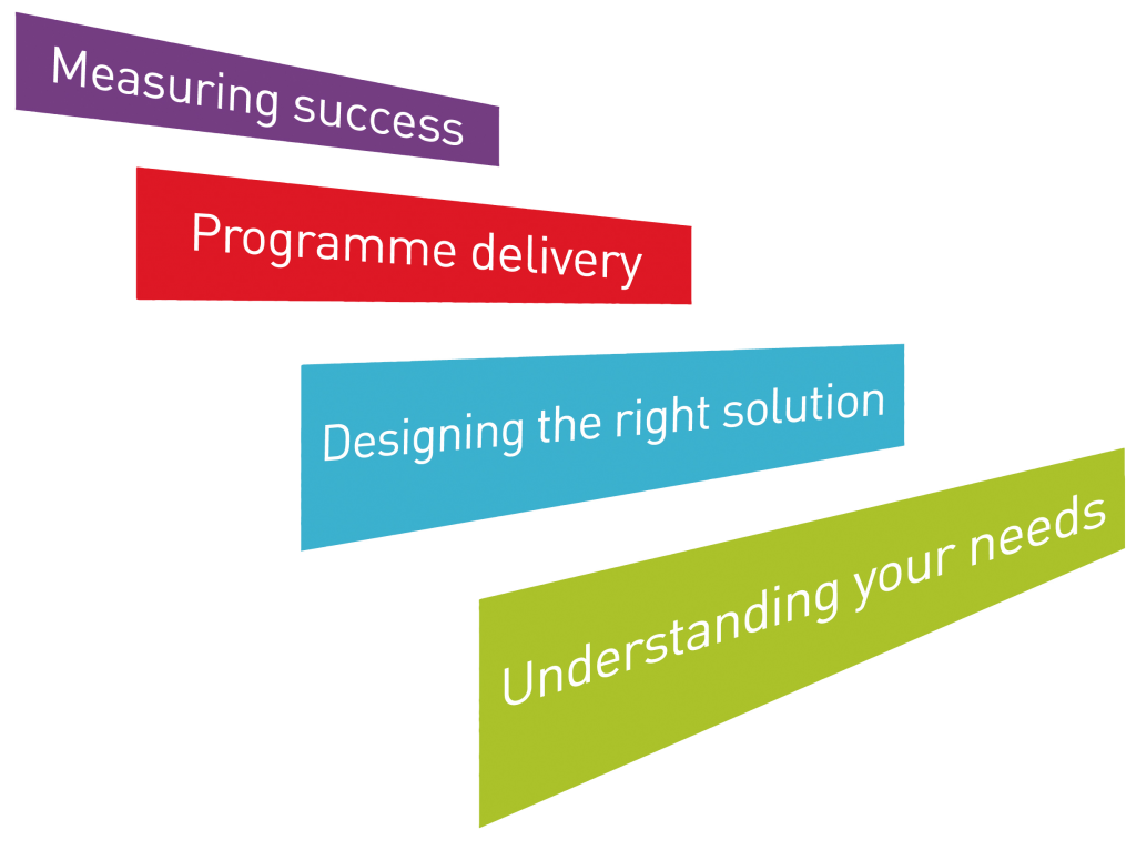 Four Step Process