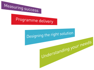 Bespoke Management Training - Four Steps Process