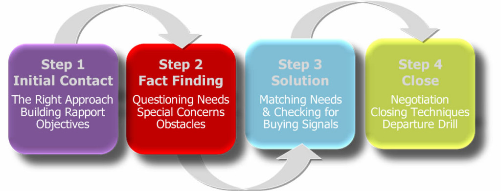Sales Skills Training - Four Steps to Successful Sales
