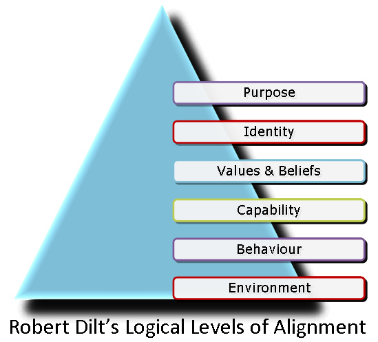 Robert Dilts Logical Levels Of Alignment